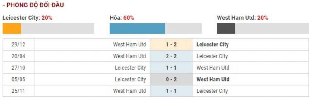 Soi kèo Leicester City vs West Ham United – Ngoại hạng Anh - 23/01/2020 - Euro888