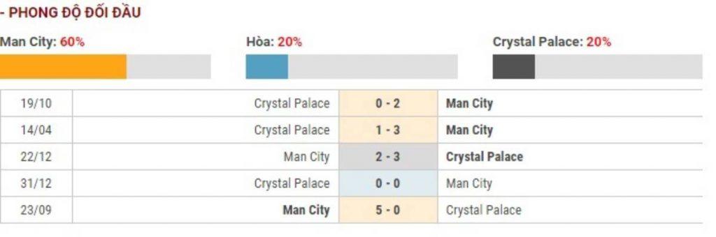 Soi kèo Manchester City vs Crystal Palace – Ngoại hạng Anh - 18/01/2020 - Euro888