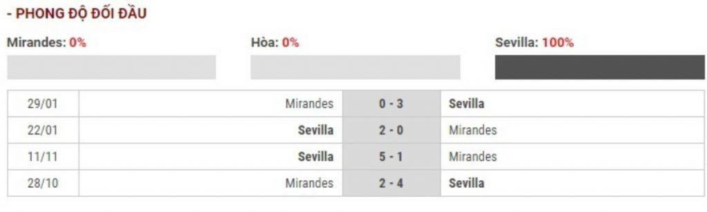 Soi kèo Mirandes vs Sevilla – Cúp Nhà vua Tây Ban Nha - 31/01/2020 - Euro888