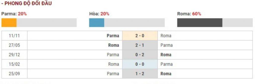 Soi kèo Parma vs AS Roma – Cúp Quốc gia Italia - 17/01/2020 - Euro888