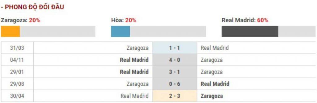 Soi kèo Real Zaragoza vs Real Madrid – Cúp Nhà vua Tây Ban Nha - 30/01/2020 - Euro888
