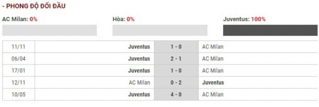 Soi kèo AC Milan vs Juventus – Cúp Quốc gia Italia - 14/02/2020 - Euro888