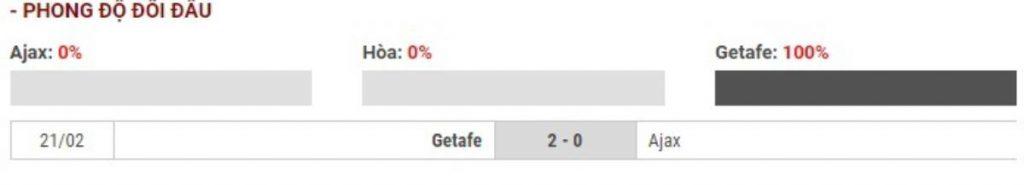 Soi kèo Ajax Amsterdam vs Getafe – UEFA Europa League - 28/02/2020 - Euro888