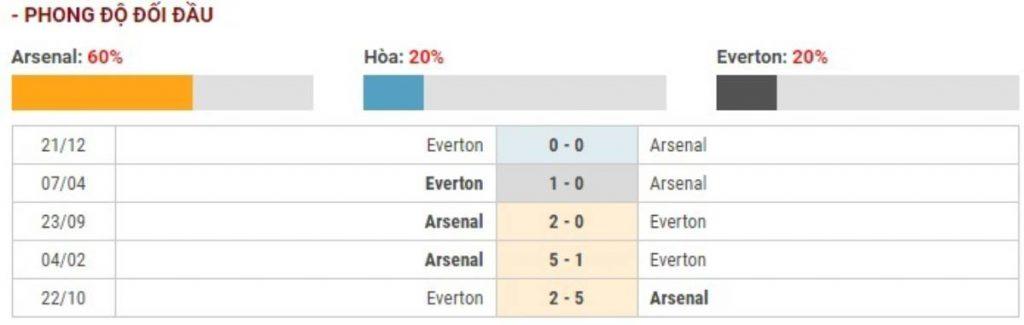 Soi kèo Arsenal vs Everton – Ngoại Hạng Anh - 23/02/2020 - Euro888