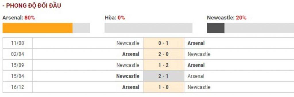 Soi kèo Arsenal vs Newcastle – Ngoại Hạng Anh - 16/02/2020 - Euro888