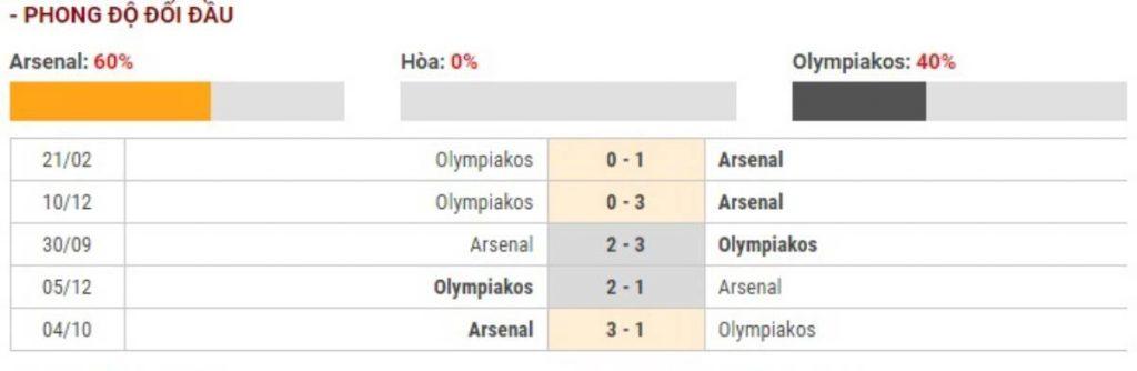 Soi kèo Arsenal vs Olympiakos Piraeus – UEFA Europa League - 28/02/2020 - Euro888