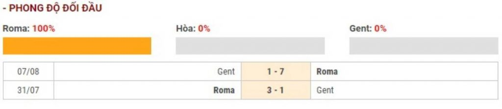 Soi kèo AS Roma vs Gent – UEFA Europa League - 21/02/2020 - Euro888