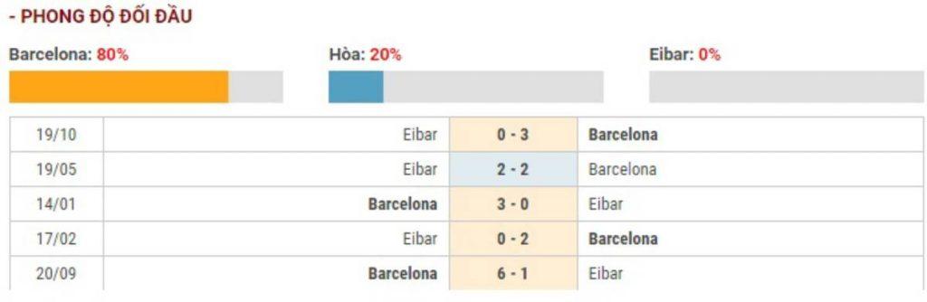 Soi kèo Barcelona vs Eibar – VĐQG Tây Ban Nha - 22/02/2020 - Euro888