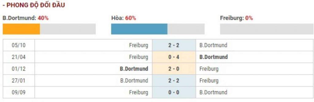 Soi kèo Borussia Dortmund vs Freiburg – VĐQG Đức - 29/02/2020 - Euro888