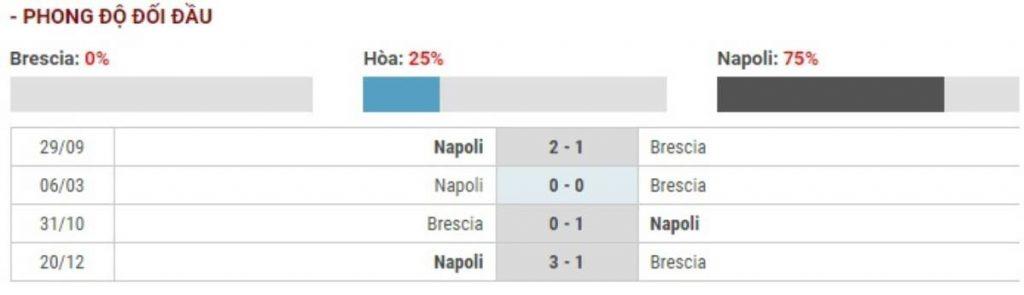 Soi kèo Brescia vs Napoli – VĐQG Italia - 22/02/2020 - Euro888