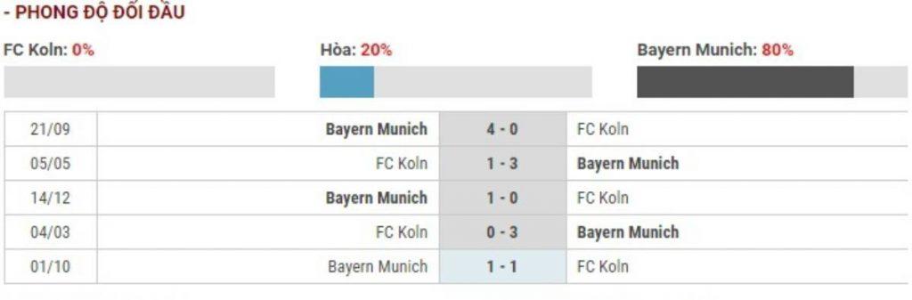 Soi kèo Koln vs Bayern Munich – VĐQG Đức - 16/02/2020 - Euro888