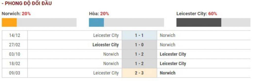 Soi kèo Norwich City vs Leicester City – Ngoại Hạng Anh - 29/02/2020 - Euro888