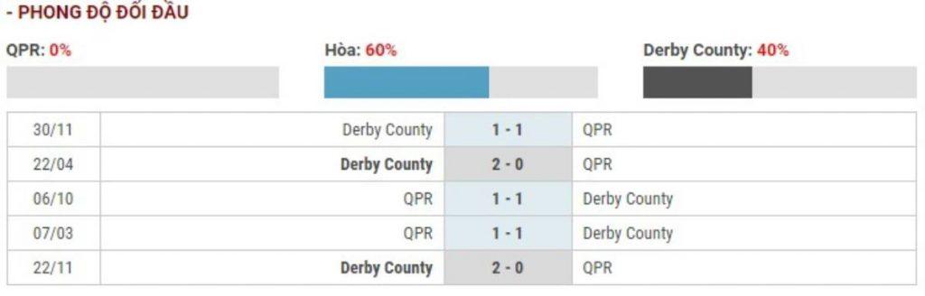 Soi kèo QPR vs Derby County – Hạng nhất Anh - 26/02/2020 - Euro888