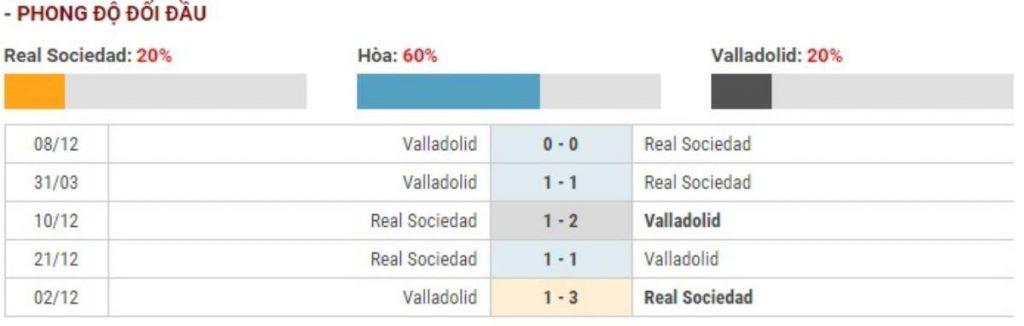Soi kèo Real Sociedad vs Valladolid – VĐQG Tây Ban Nha - 29/02/2020 - Euro888