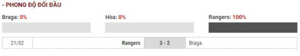 Soi kèo Sporting Braga vs Glassgow Rangers – UEFA Europa League - 27/02/2020 - Euro888