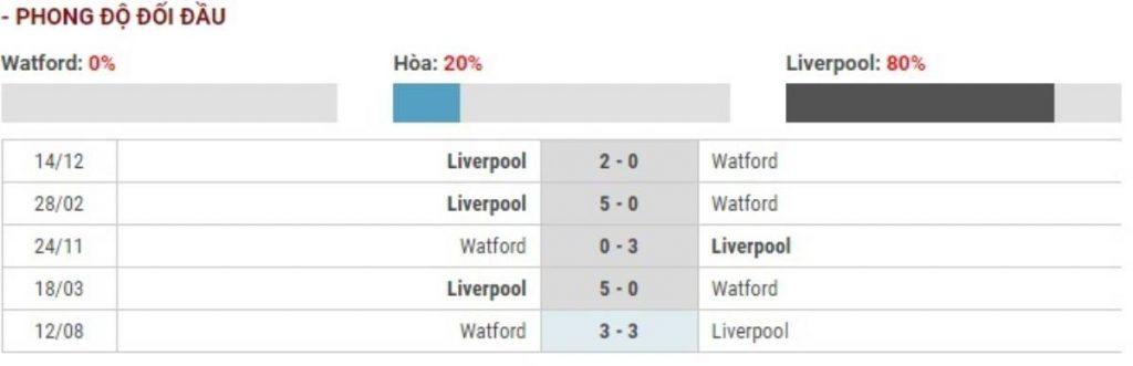 Soi kèo Watford vs Liverpool – Ngoại Hạng Anh - 01/03/2020 - Euro888