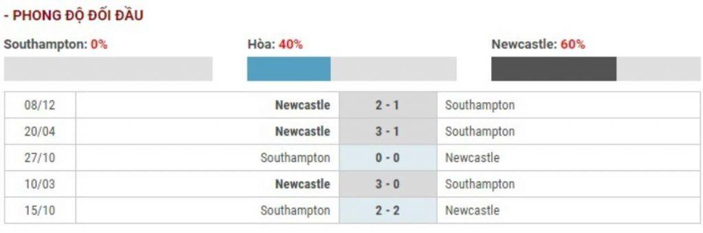 Soi kèo Southampton vs Newcastle – Ngoại hạng Anh - 07/03/2020 - Euro888