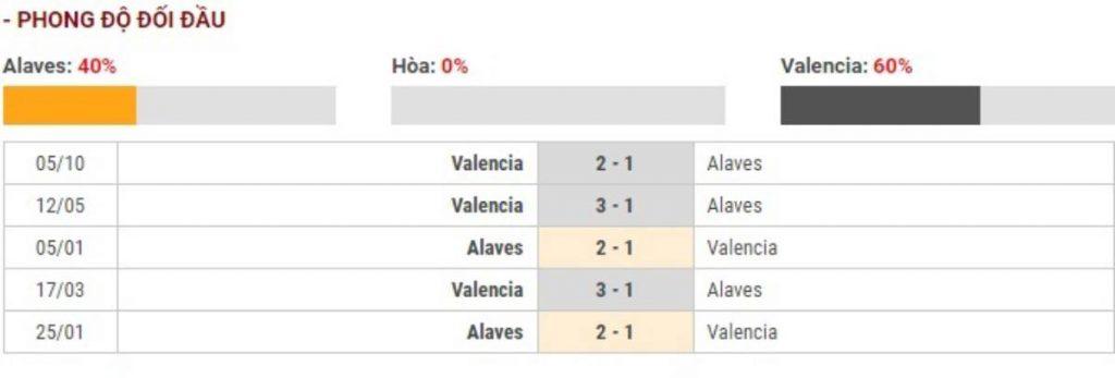 Soi kèo Alaves vs Valencia – VĐQG Tây Ban Nha - 07/03/2020 - Euro888