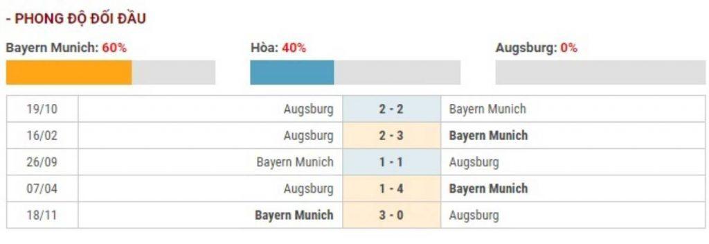 Soi kèo Bayern Munich vs Augsburg – VĐQG Đức - 08/03/2020 - Euro888