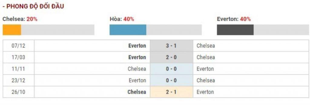 Soi kèo Chelsea vs Everton – Ngoại hạng Anh - 08/03/2020 - Euro888