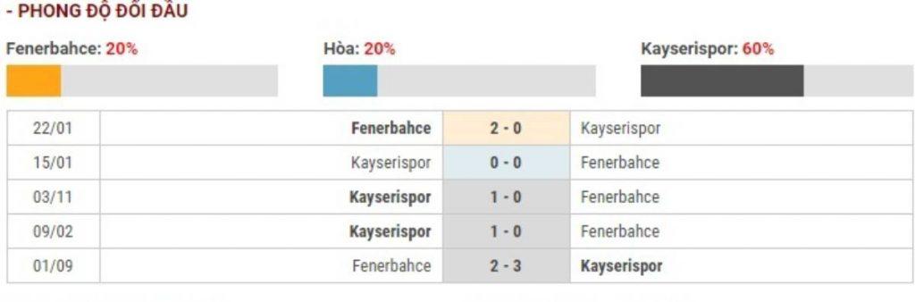 Soi kèo Fenerbahce vs Kayserispor – VĐQG Thổ Nhĩ Kỳ -21/03/2020 - Euro888