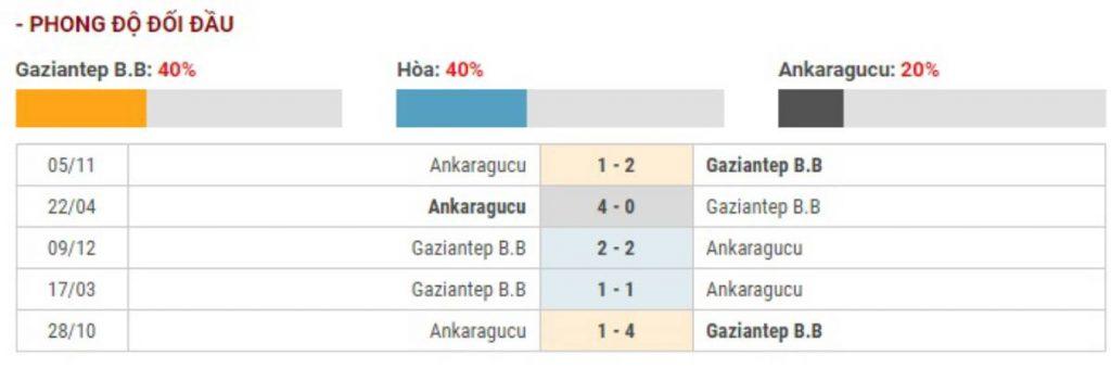 Soi kèo Gaziantep vs Ankaragucu – VĐQG Thổ Nhĩ Kỳ - 21/03/2020 - Euro888