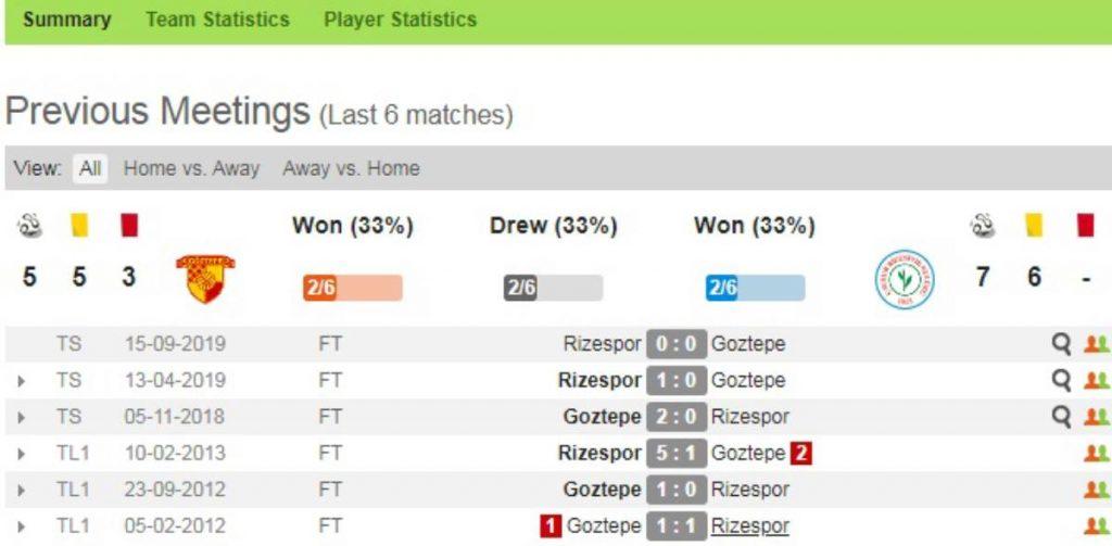 Soi kèo Goztepe vs Rizespor – VĐQG Thổ Nhĩ Kỳ - 18/03/2020 - Euro888