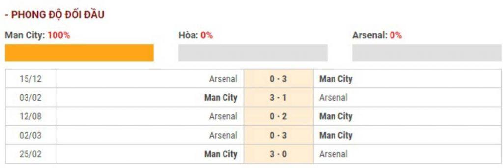 Soi kèo Manchester City vs Arsenal – Ngoại hạng Anh - 12/03/2020 - Euro888