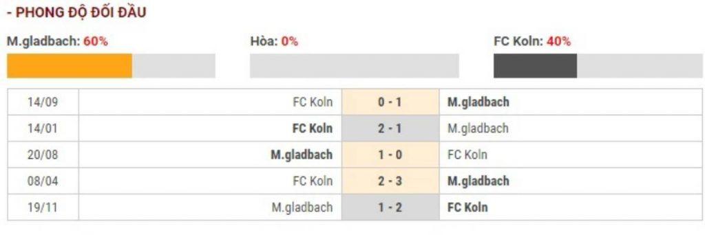 Soi kèo Monchengladbach vs FC Koln – VĐQG Đức - 12/03/2020 - Euro888