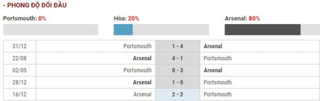 Soi kèo Portsmouth vs Arsenal – Cúp FA - 03/03/2020 - Euro888