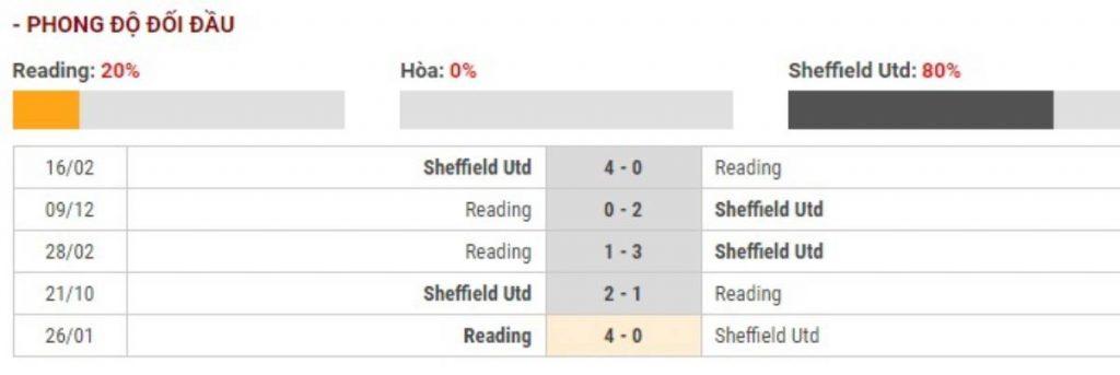 Soi kèo Reading vs Sheffield United – Cúp FA - 04/03/2020 - Euro888