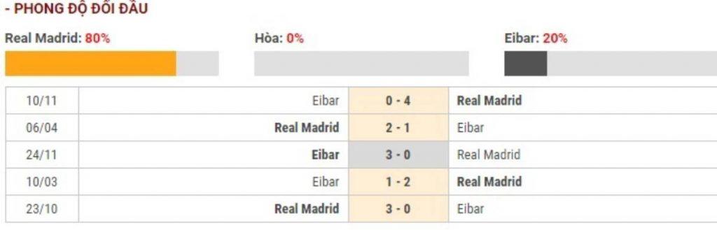 Soi kèo Real Madrid vs Eibar – VĐQG Tây Ban Nha - 14/03/2020 - Euro888
