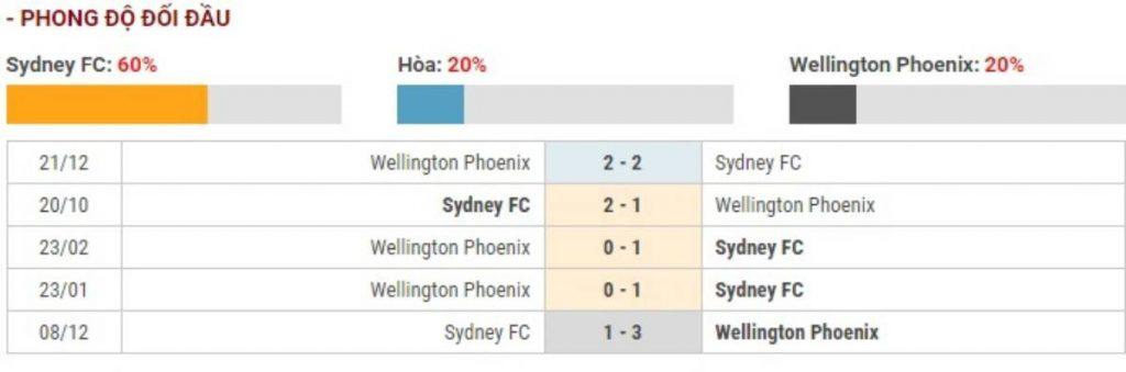 Soi kèo Sydney FC vs Wellington Phoenix – VĐQG Australia - 18/03/2020 - Euro888