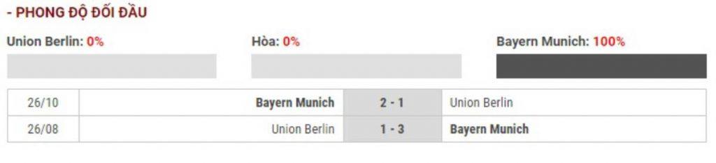 Soi kèo Union Berlin vs Bayern Munich – VĐQG Đức - 15/03/2020 - Euro888