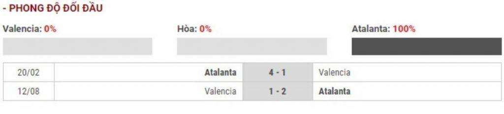 Soi kèo Valencia vs Atalanta – Champions League - 11/03/2020 - Euro888