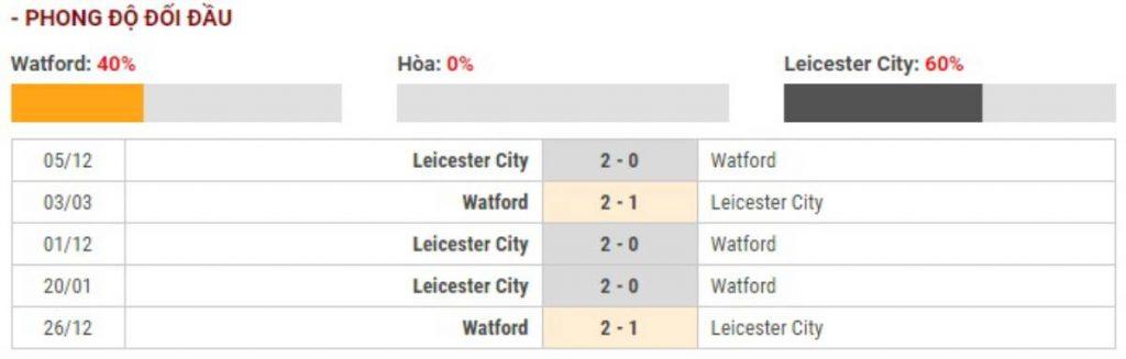 Soi kèo Watford vs Leicester City – Ngoại hạng Anh - 14/03/2020 - Euro888