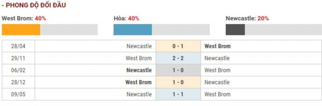 Soi kèo West Bromwich vs Newcastle – Cúp FA - 04/03/2020 - Euro888