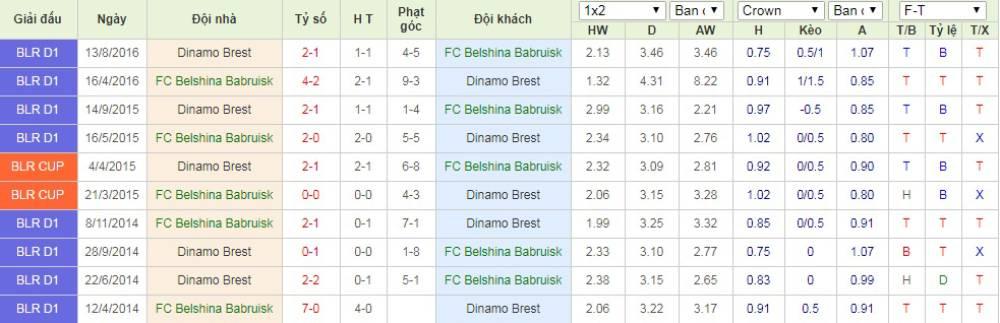 Soi kèo Belshina Babruisk vs Dinamo Brest – VĐQG Belarus - 03/05/2020 - Euro888