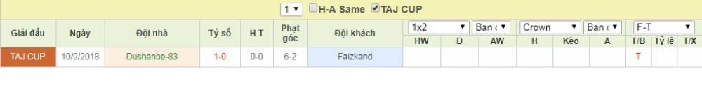 Soi kèo Dushanbe-83 vs Fayzkand – VĐQG Tajikistan - 18/04/2020 - Euro888