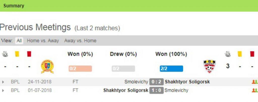 Soi kèo FC Smolevichi vs Shakhtyor Soligorsk – VĐQG Belarus - 12/04/2020 - Euro888