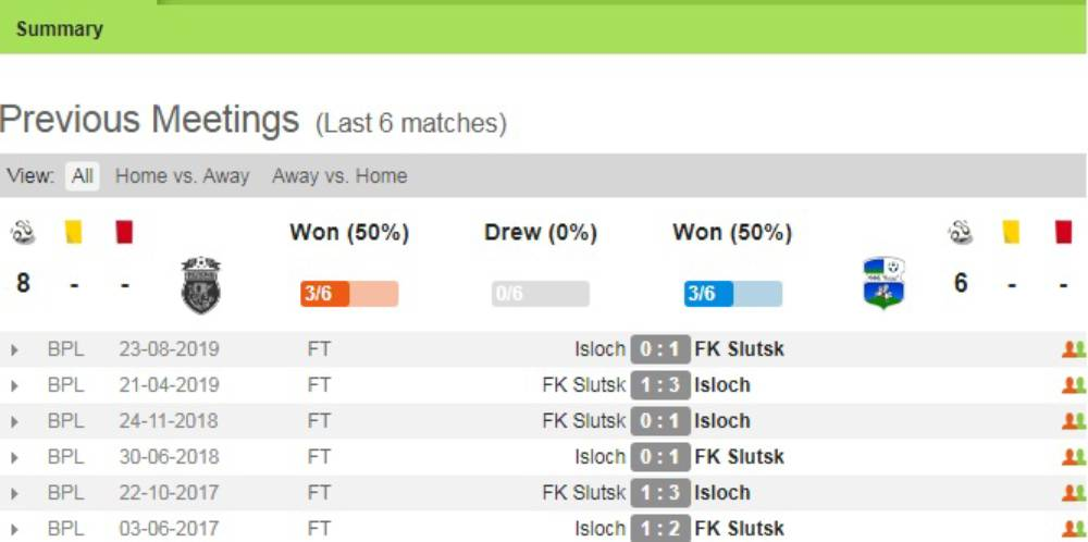 Soi kèo FK Isloch Minsk vs Slutsksakhar Slutsk – VĐQG Belarus - 05/04/2020 - Euro888
