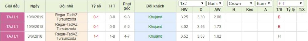 Soi kèo Khujand vs Regar-TadAZ Tursunzoda – VĐQG Tajikistan - 25/04/2020 - Euro888