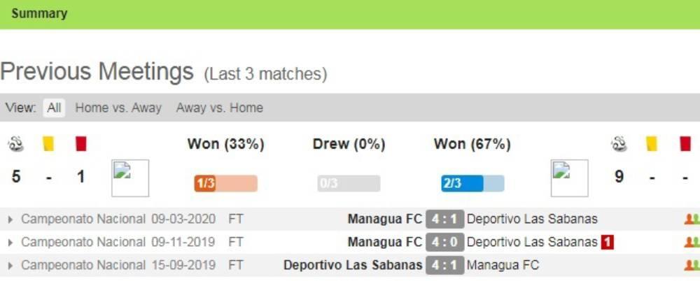 Soi kèo Las Sabanas vs Managua FC – VĐQG Nicaragua - 12/04/2020 - Euro888