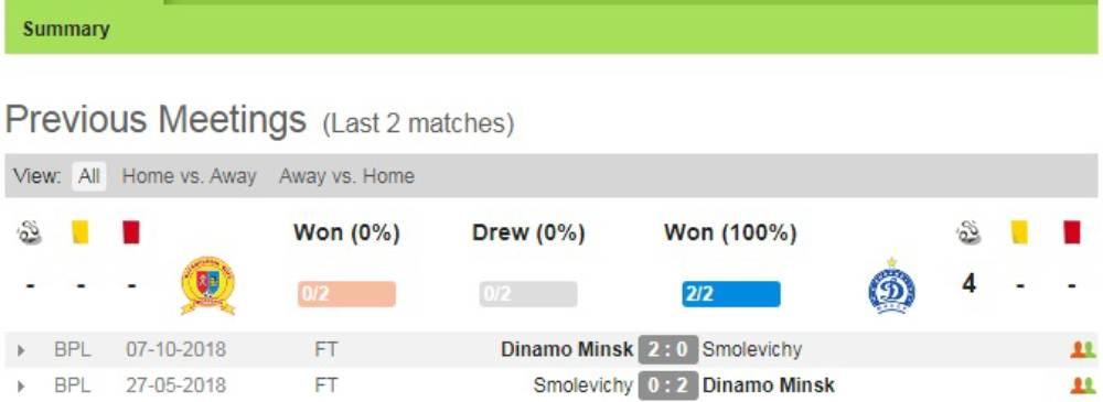 Soi kèo Smolevichy vs Dinamo Minsk – VĐQG Belarus - 24/04/2020 - Euro888