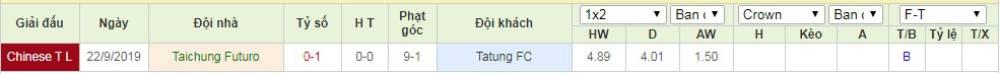 Soi kèo Taichung Futuro vs Tatung FC – VĐQG Đài Loan - 26/04/2020 - Euro888