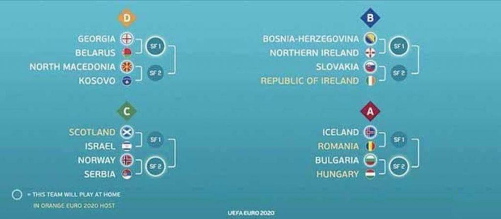 UEFA quyết định xong số phận vòng play off Euro 2020 – Euro888