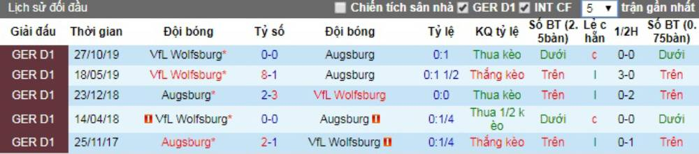 Soi kèo Augsburg vs Wolfsburg – VĐQG Đức - 16/05/2020 - Euro888