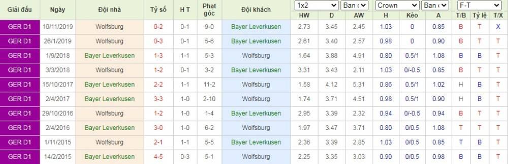 Soi kèo Bayer Leverkusen vs Wolfsburg – VĐQG Đức - 27/05/2020 - Euro888