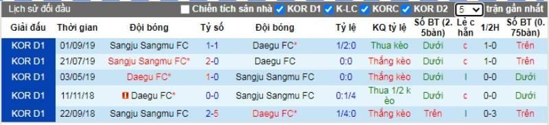 Soi kèo Daegu FC vs Sangju Sangmu – VĐQG Hàn Quốc - 29/05/2020 - Euro888