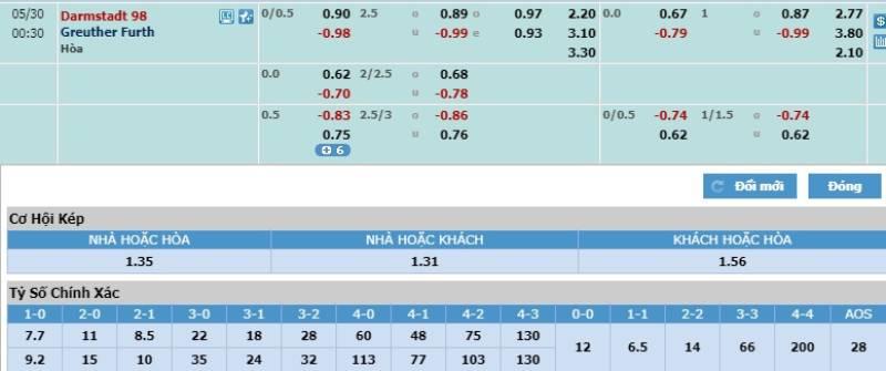 Soi kèo Darmstadt 98 vs Greuther Furth – Hạng 2 Đức - 29/05/2020 - Euro888